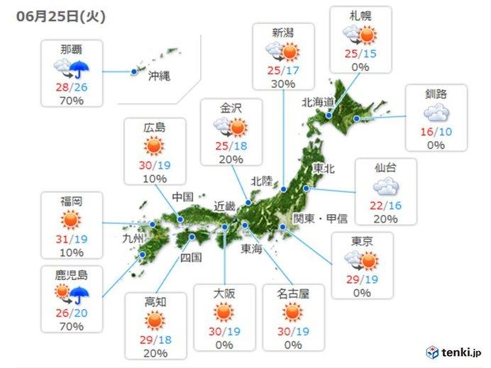 火曜は広く晴れて暑い