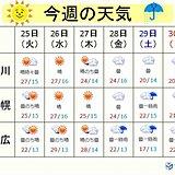 今週の北海道 前半晴れて暑く 後半はまとまった雨に