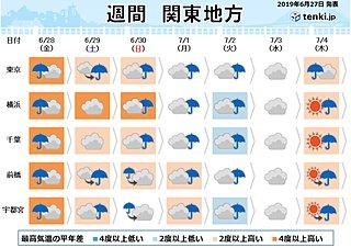 関東の週間 梅雨空続く 雨脚の強まることも
