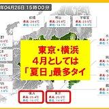 東京・横浜 4月の「夏日」は記録的多さ