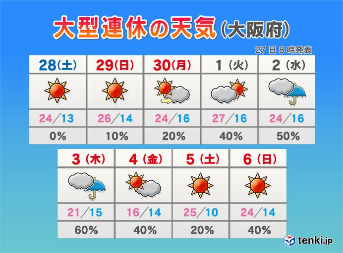 近畿 大型連休の天気は