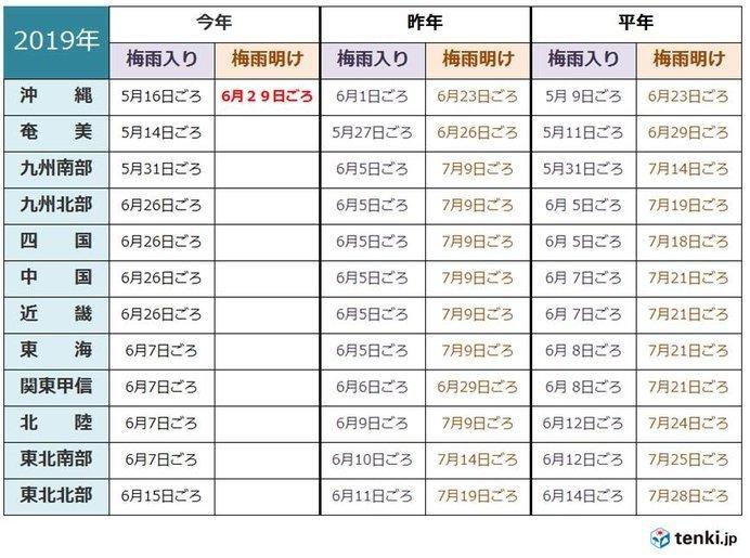 明け 2019 予想 関東 梅雨