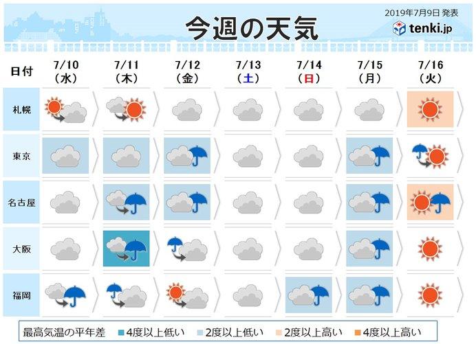 梅雨 明け 2019 予想