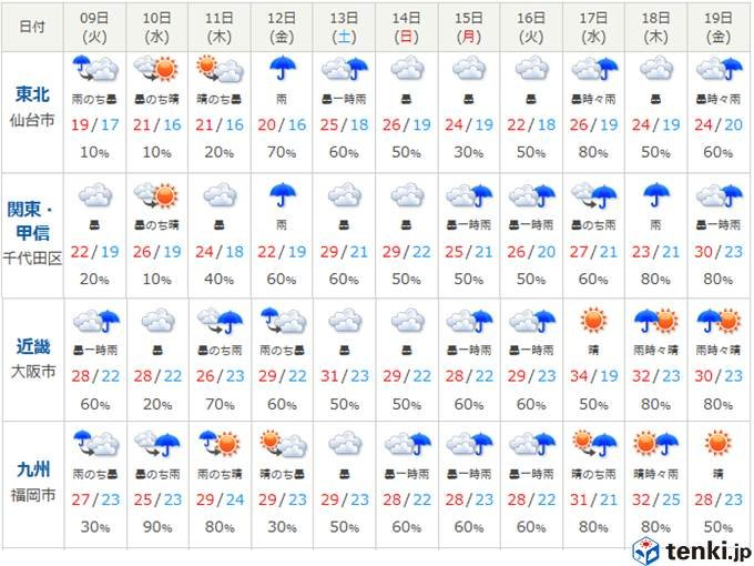予報 1 ヶ月 福山 天気
