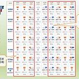 九州 大型連休の天気