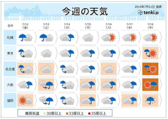 週間 連休前に急な暑さ 日曜~月曜は土砂降りの雨