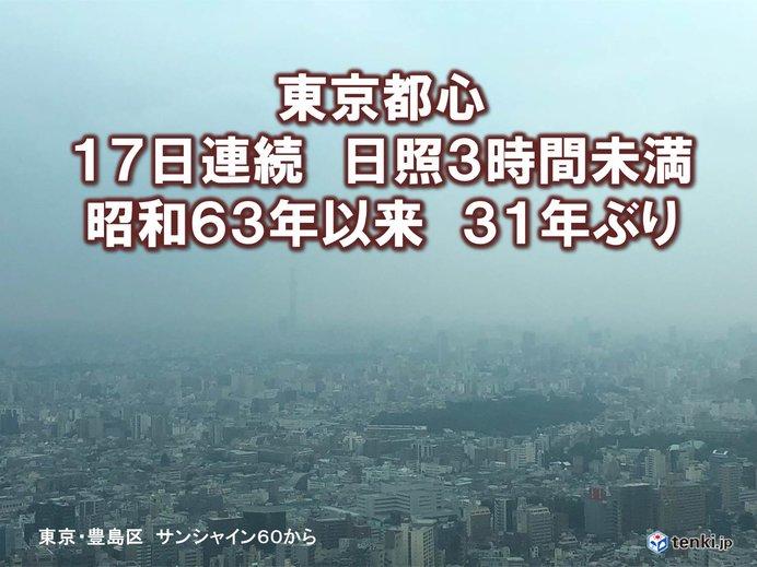 東京 昭和63年以来の17日連続「日照3時間未満」
