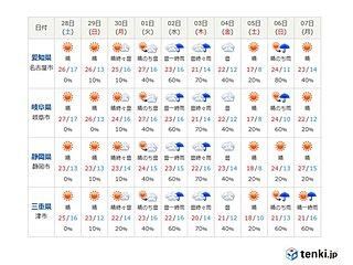 東海 大型連休は晴れる日多い