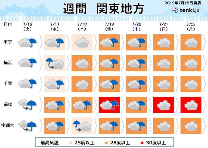 関東 梅雨寒 一転 日に日に蒸し暑く