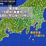 東京都心 7月前半に真夏日なし 33年ぶり