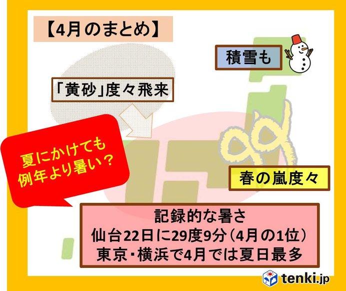 の に に 月 開始 統計 都心 た なっ は で 夏 以来 2 東京 日
