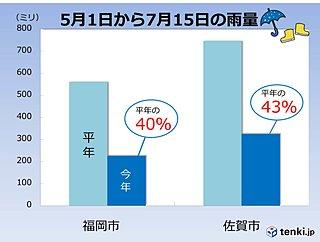 福岡・佐賀 極端に低いダム貯水率