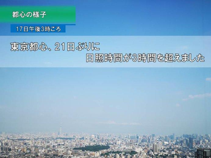 東京都心 21日ぶりに日照3時間以上に!