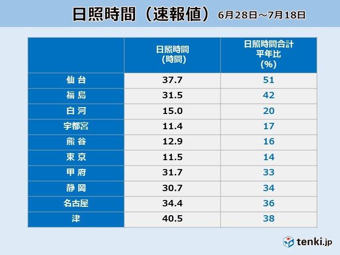 少なすぎる日照時間 東京で平年比14%