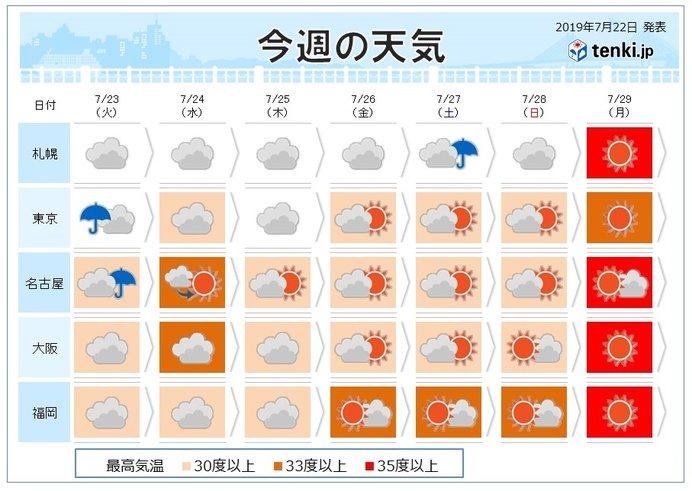 週間 あす「大暑」 本格的な夏到来 間近
