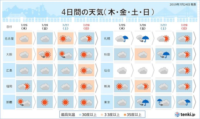 京都 市 25 日間 天気 予報