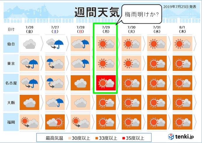 2019 仙台 梅雨 明け