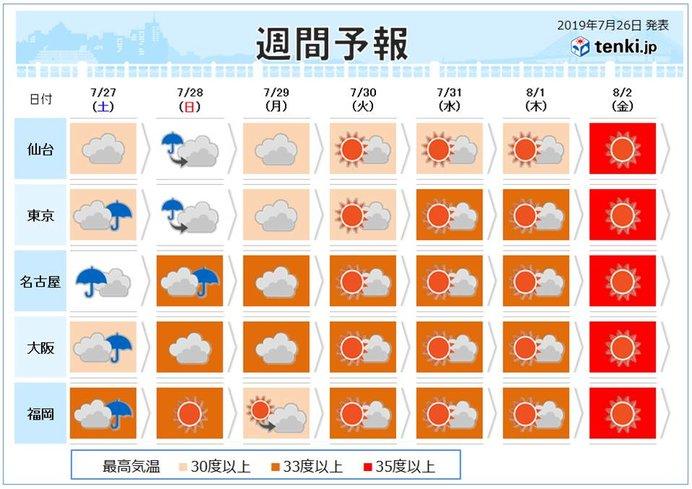土日は台風が接近・上陸へ 来週は夏空だが猛暑に警戒
