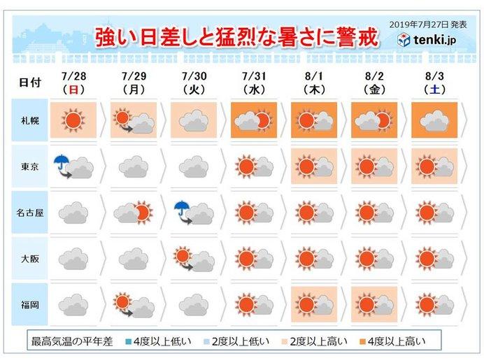 台風のあとは 夏本番 8月にかけて猛烈な暑さに警戒