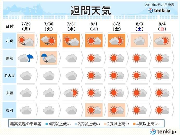 週間天気 晴れエリア拡大し全国的に厳しい暑さに