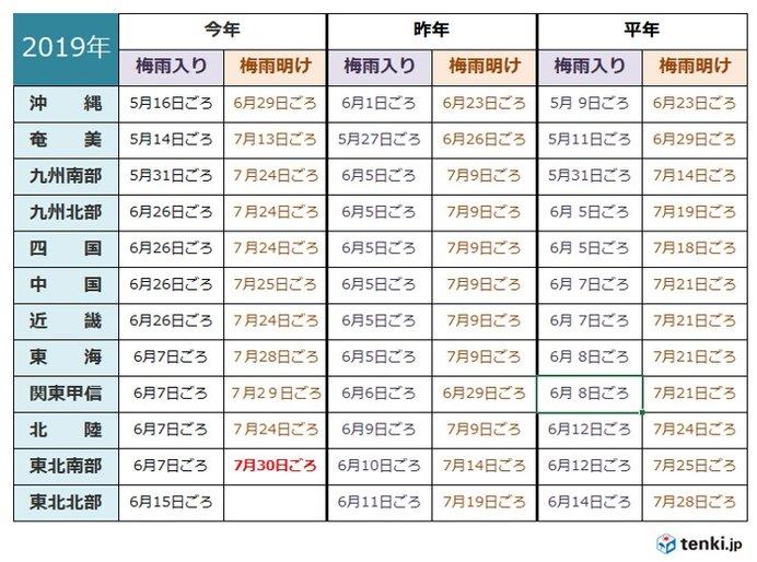 梅雨 明け 2019 東北 気象庁 過去の梅雨入りと梅雨明け(東北南部)