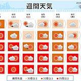 週間 猛暑日と熱帯夜 危険な暑さ続く