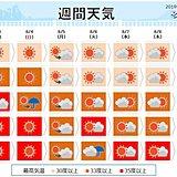 週間天気 猛烈な暑さが続く 南には台風8号