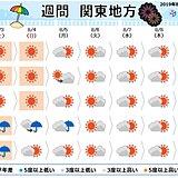 関東 連日の猛暑と突然の雨 土日も注意