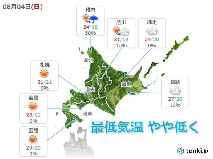 北海道 暑さは続くが寝苦しさはいったんやや解消へ