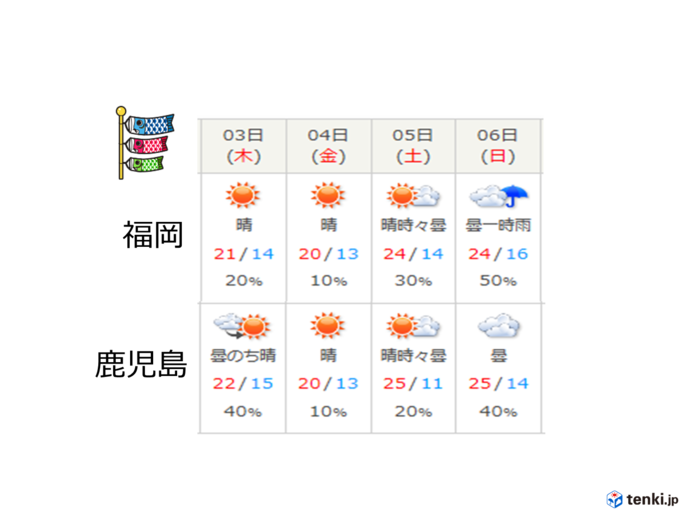GW後半の天気