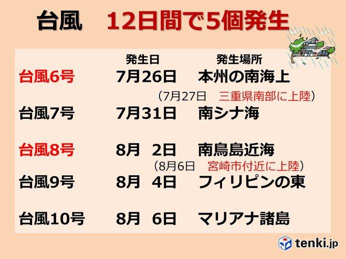 台風 わずか12日間で5個発生