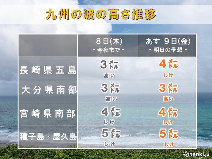 九州はうねりを伴った高波が海上に達する
