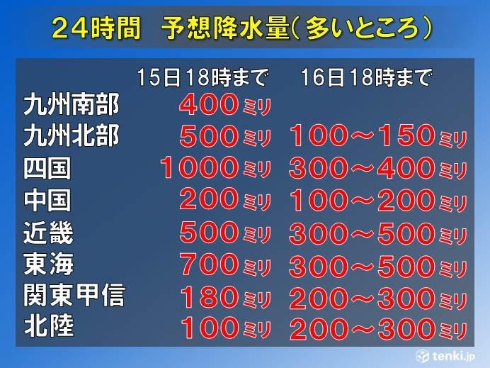 台風 各地への雨風の影響は 総雨量1200ミリ超も_画像