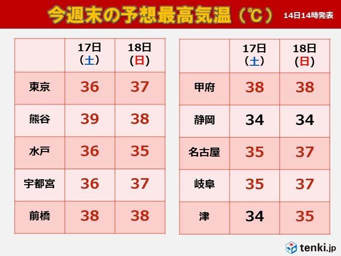 台風後は猛暑 関東甲信・東海で高温に関する情報発表