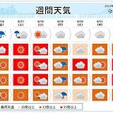 週間 台風の影響は土曜まで続く 週末は酷暑に