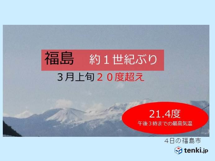 福島20度超 3月上旬 約1世紀ぶり