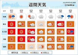 週間予報 土日はまた猛暑日続出 40度近い暑さも