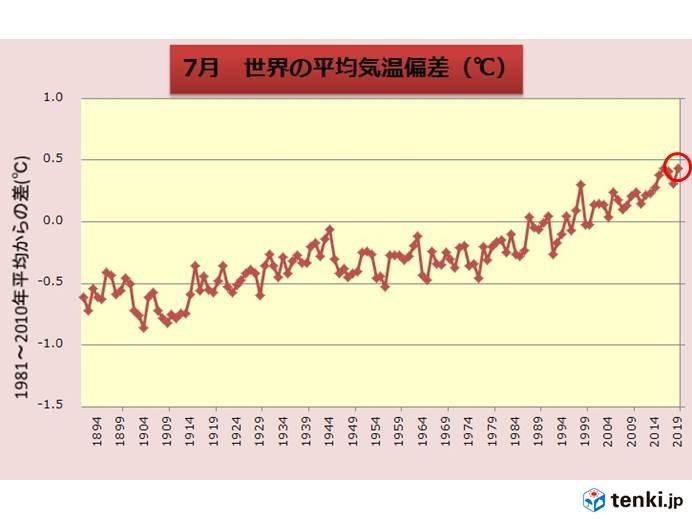 7月の世界平均気温 過去1位タイ