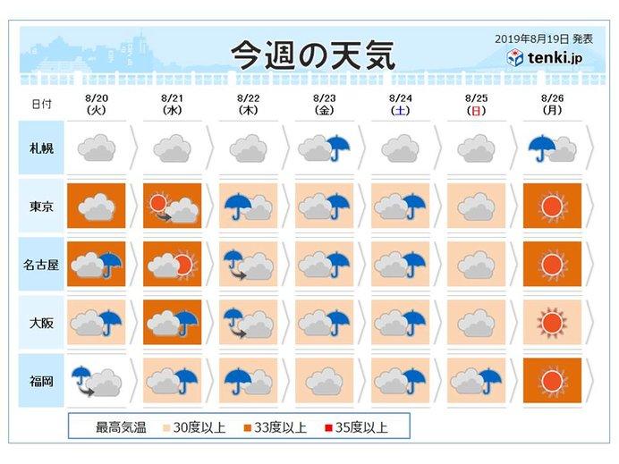 週間天気 傘の出番多く 猛烈な暑さ一旦おさまる