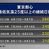 東京都心 最低気温25度以上の連続日数 歴代2位に