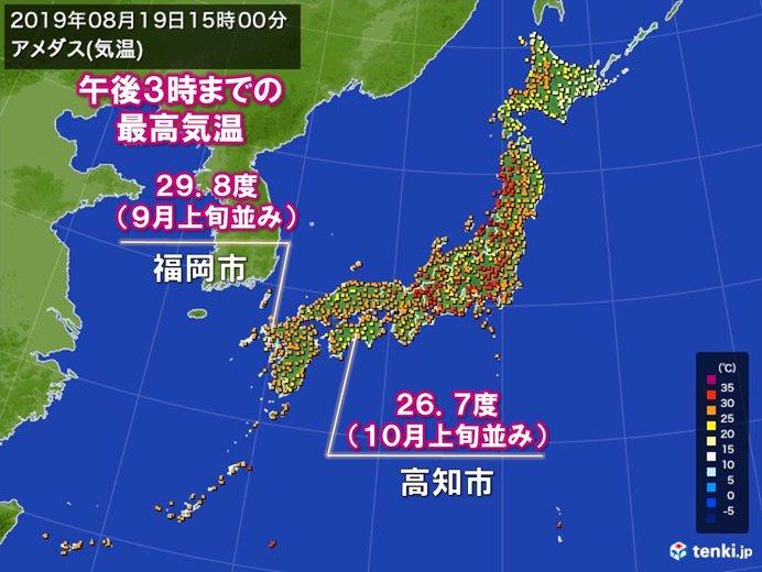 猛烈な暑さトーンダウン 高知や福岡30度届かず