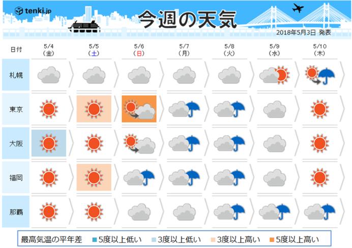 週間天気 こどもの日は晴れる所が多い