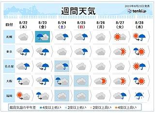週間 前線南下で「秋の空気」 南では台風発生へ