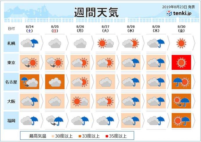 週間予報 土日は東日本で残暑 北と西は強い雨の所も