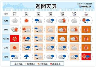 週間 あすも秋の空気 週中頃から大雨・真夏の暑さ