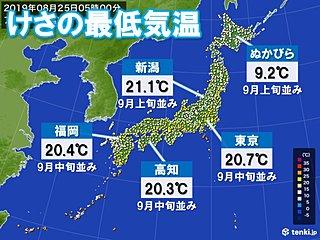 東京都心、最低気温9月中旬並み 秋を感じる朝