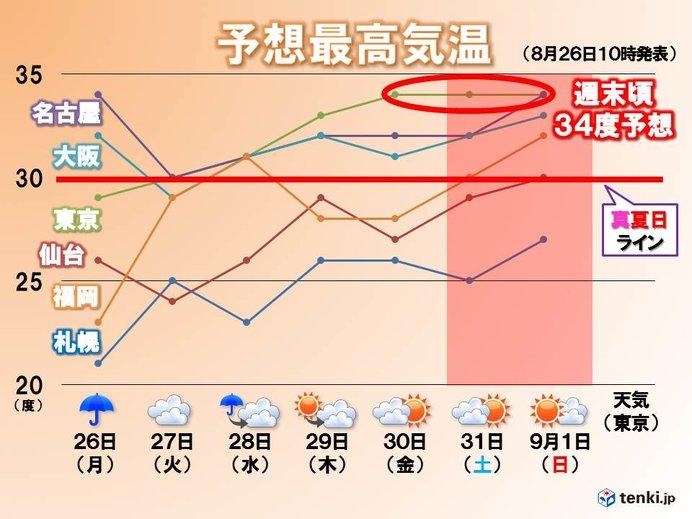 週間 秋雨前線北上 西は大雨も 東は週末に猛暑か