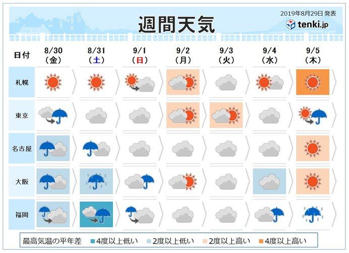 週間 列島に発達した雨雲次々と 太平洋側でも大雨か