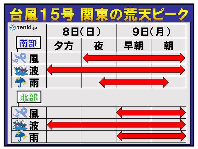 台風15号 関東は8日夜から9日早朝に猛烈な風か(日直予報士 2019