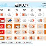 週間 台風去って 厳しい残暑しばらく続く